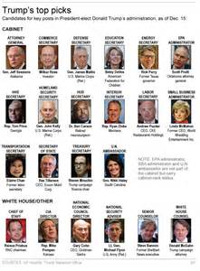 Cabinet Appointments S Cabinet Selections Signal A Bold Shift After Obama