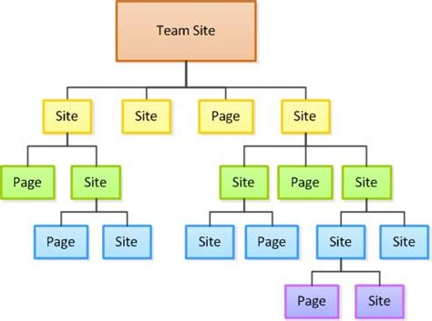 website layout hierarchy plan sites and manage users office support