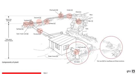 component layout of a hydropower plant hydropower in powering agriculture energypedia info
