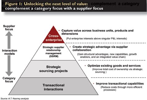Mba Logistics In Srm by Supplier Relationship Management Pyramid Search