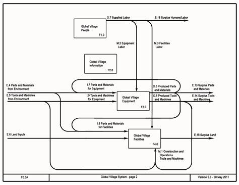 functional layout wikipedia functional block diagram f 0 global village system open