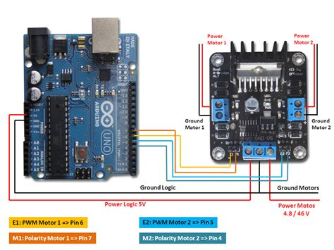 code arduino l298n control the speed of a motor