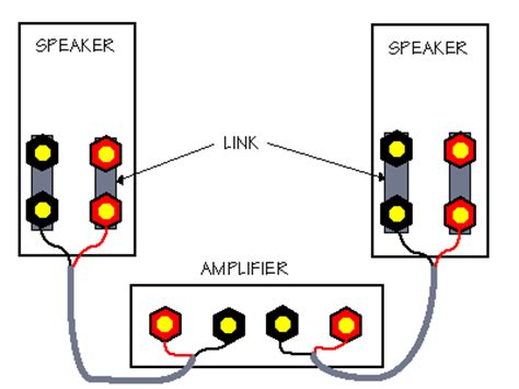 hi fi cables how to choose speaker wiring biwiring