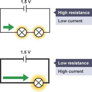 resistors in series bitesize bitesize gcse physics current voltage and resistance revision 3