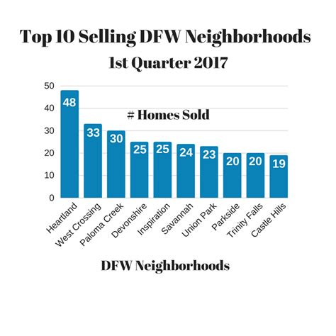 top selling 2010 entries tagged dfw subdivisions