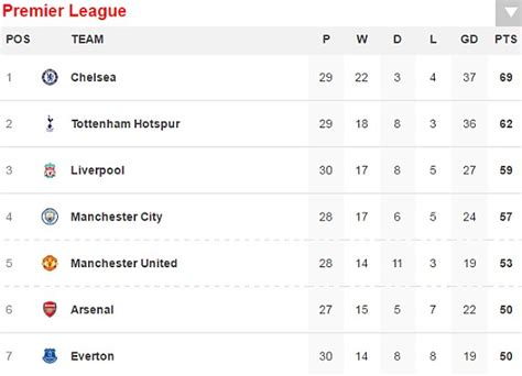 epl table result live chelsea 1 2 crystal palace epl live scores and results