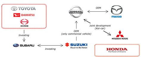 toyota motor group how is the car market of japan do you know the market