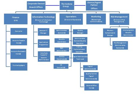 org charts organizational chart pictures to pin on pinsdaddy