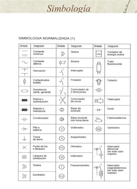 smbolo y simbologa en simbolog 237 a y esquemas
