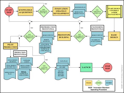 software development flow chart software development process flowchart create a flowchart