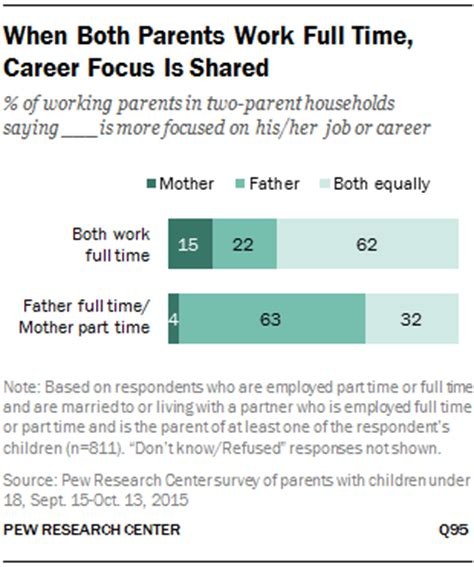 when both parents work time career focus is shared pew research center