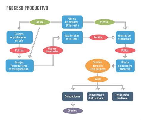 cadena de suministro big mac producci 243 n integral productos florida se 241 or pollo