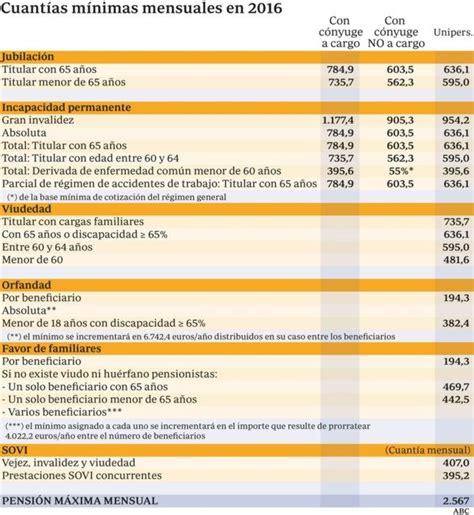jubilacin maxima la pensi 243 n m 225 xima ser 225 en 2016 de 2 567 euros y la m 237 nima