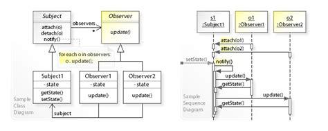 observer class diagram observer pattern