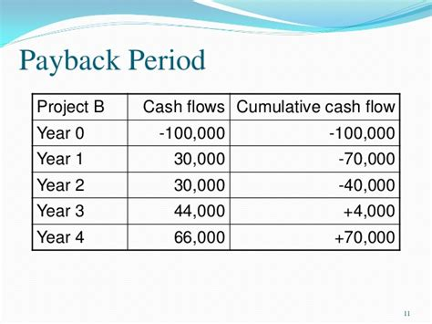 Mba Payback Period by Pgbm01 Mba Financial Management And 2015 16