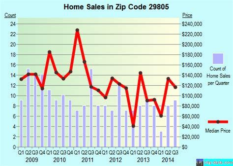 aiken sc zip code 29805 real estate home value