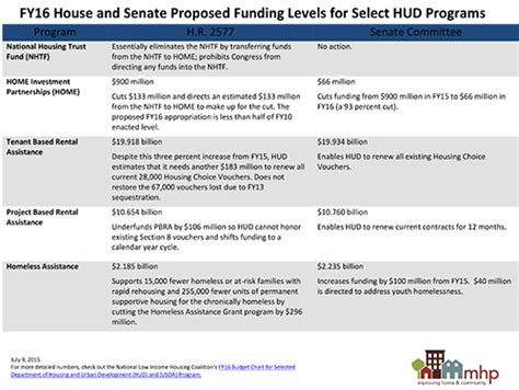 national housing compliance sequestration compliance forces drastic cuts in proposed 2016 hud budgets