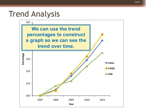 Trend State Ment by Financial Statement Analysis