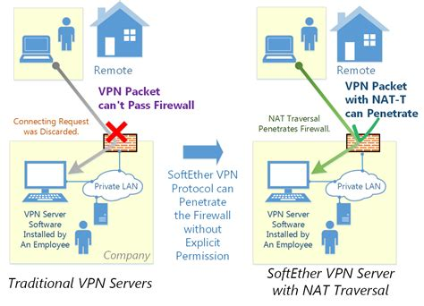 nat t dynamic dns and nat traversal softether vpn project