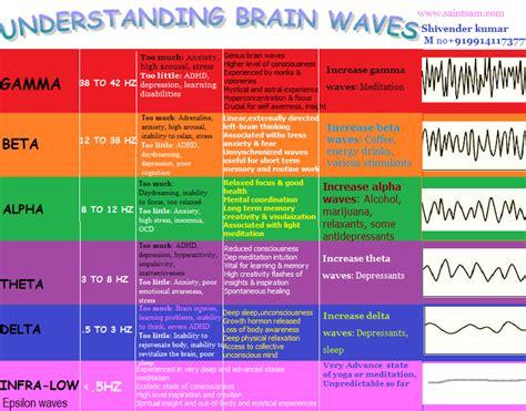 sleep pattern en français how brain waves cure health