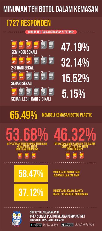 Teh Kemasan hasil infografis teh dalam kemasan jakpat