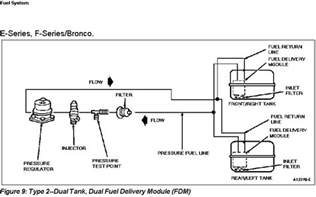 Fuel System Diagram Ford F150 89 F150 Selector Valve Autos Post