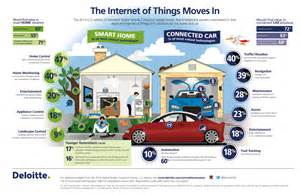 Connected Car And Home Smarthome Vs Connectedcar Quali Impatti Sulla Vita