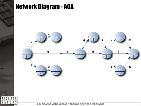 activity network diagram software activity on arrow diagram software 28 images activity