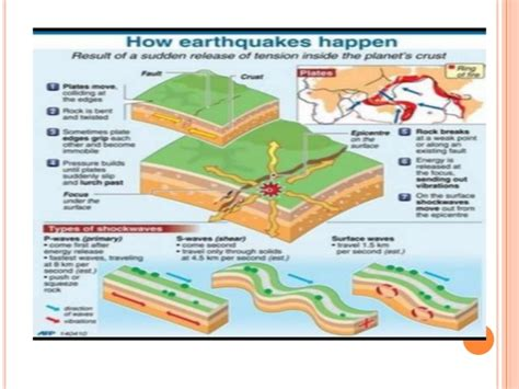 earthquake explanation explanation text how earthquake happen