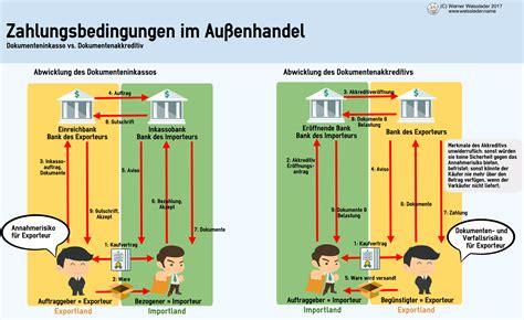 Zollrechnung Schweiz Akkreditiv Und Inkassi D A Und D P Wissenslink At