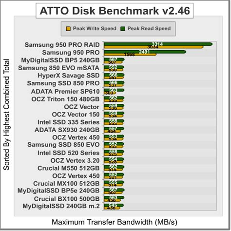atto disk bench samsung 950 pro m 2 ssd raid 0 performance benchmark tests