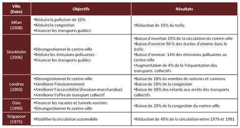 Modele Document Unique Transport Routier