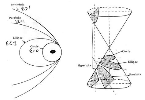 eccentricity of conic sections conics in architecture
