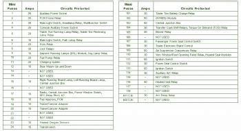 1999 Lincoln Navigator Fuse Box Diagram Circuit Wiring