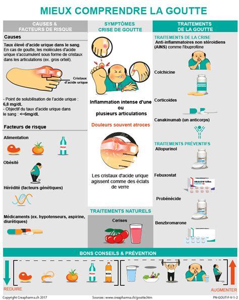 alimenti ricchi di purine goutte causes sympt 244 mes traitements creapharma