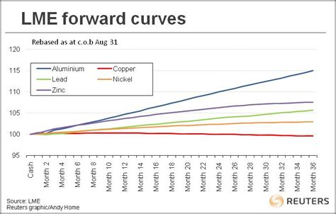 commodity forward price reading the futures forward curves from aluminum to zinc
