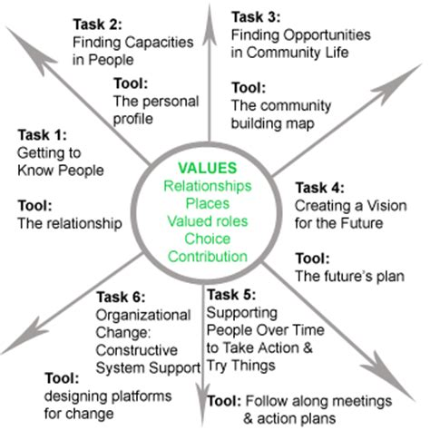 the person centered planning education site