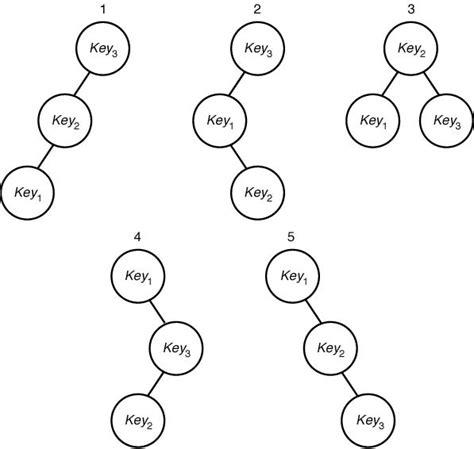 Binary Search Tree Average Optimal Binary Search Trees Zakarum