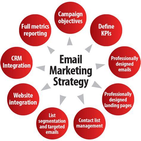 Email Marketing - huizenga college of business marketing