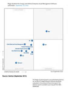 Ibm maximo leads again with respected industry analysts starboard