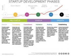 startup milestone template startup key stages startup commons org startup
