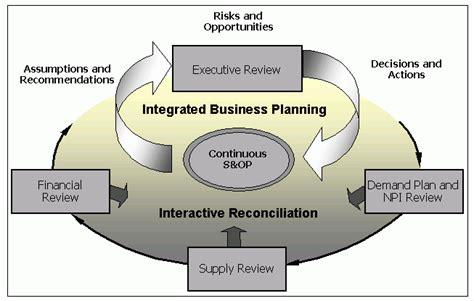 sales operations planning software free edition 2018 gmdh