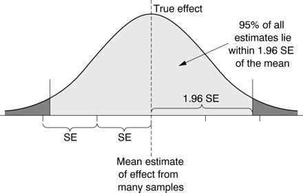 design effect standard error estimating treatment effects real or the result of chance