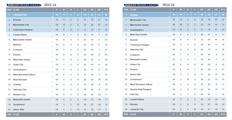 epl table past years premier league table compared to this time last year soccer