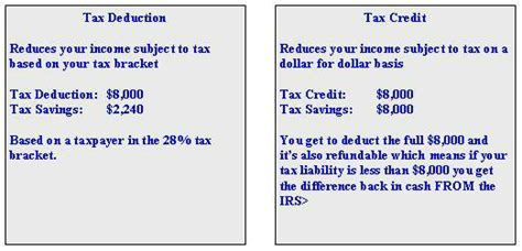 is there a tax credit for buying a house is there a tax credit for buying a house 28 images tax credits on in hybrid