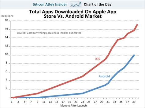 Android Versus Apple Market by Chart Of The Day Out Apple Here Comes The Android