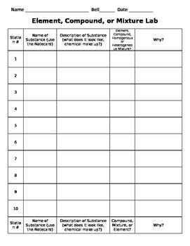 best 25 naming compounds worksheet ideas on pinterest inorganic compound chemistry and