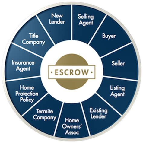 what is escrow on a house what is escrow when buying a house 28 images what is escrow american what is