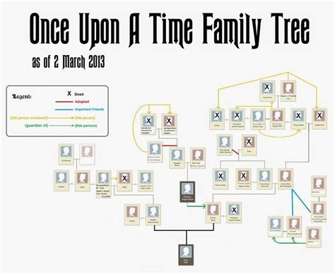 once upon a time a guide to basic bedtime storytelling books once upon a time family tree march 2013 needs to be