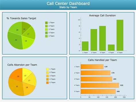 kpi for call center template business dashboards exles images